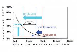 Time to defibrilation omstander